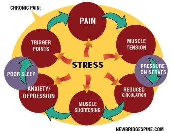 ChronicPain.Stress.Cycle_1